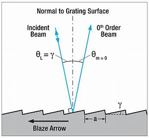 Uv Ruled Reflective Diffraction Gratings