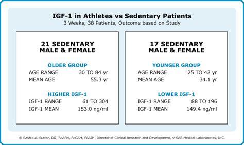 growth hormone igf 1 cancer trans d tropin 174