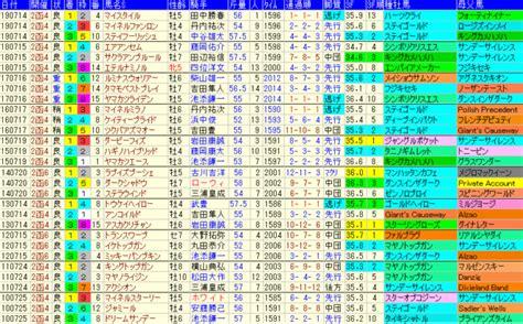 函館 記念 傾向