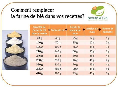 comment remplacer la farine de bl 233 glutencorner