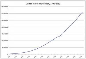 United States Population Growth History