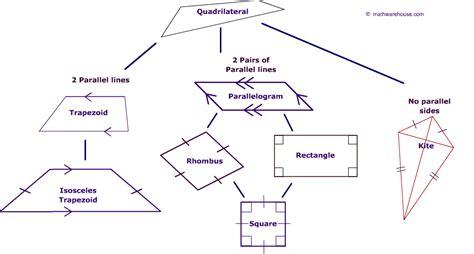 Classifying Quadrilaterals Geometric Figures