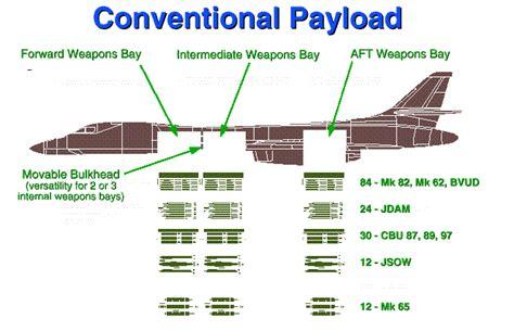 B-1B Variants