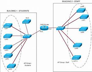 Ap Group Vlans With Wireless Lan Controllers Configuration