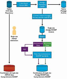 Data Flow Diagram For The Certain Automation And