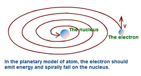 Explain Rutherford's Modle of an atom - 3419384