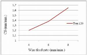 Effect Of Wire Feed Rate On Cutting Speed