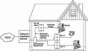 Access Computing    Networks