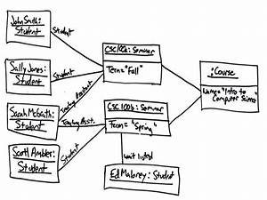 Uml 2 Object Diagrams  An Agile Introduction