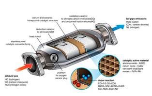 cat converter what s the catalytic converter when to repair it cars