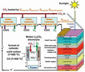 Step Process Block Diagram   New Energy And Fuel