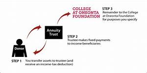 Suny Oneonta Gift Planning    Charitable Remainder Annuity
