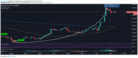 About the bitcoin cryptocurrency forecast. Bitcoin (BTC) Bulls Pushing Harder to Cross Above the $10,400