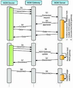 Message Flow Diagram