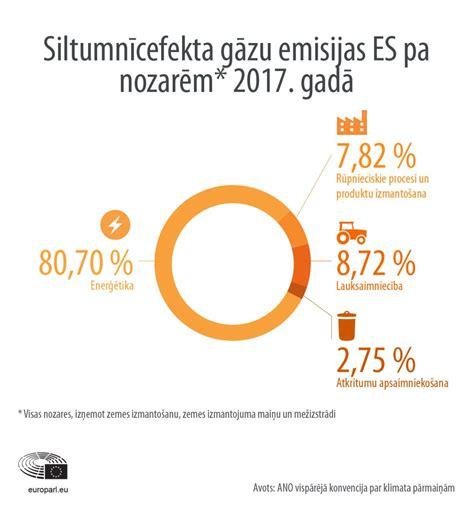 Siltumnīcefekta gāzu emisijas valstu un sektoru dalījumā (infografika) | Aktuāli | Eiropas ...