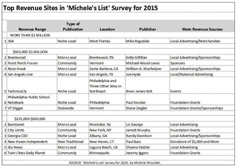 2015 michele s list shows strengths and weaknesses