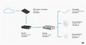 Howto Setup A Home Network  A Step
