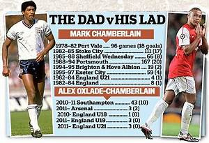 Alex Oxlade-Chamberlain: Father Mark on Arsenal's £12m ...