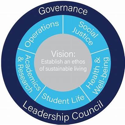 Villanova Methodology Committees University Sustainability College Plan