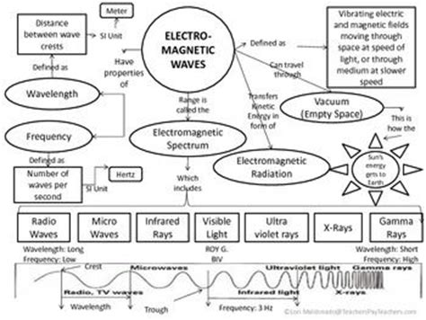 different types electromagnetic spectrum and activities