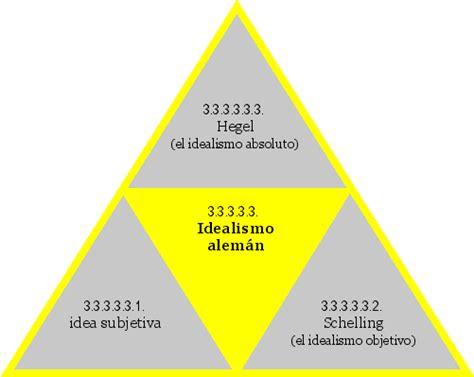 Idealismo Aleman Hegel Net