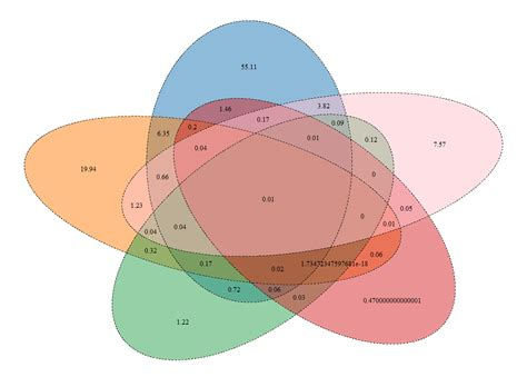 Change The Digits Numbers Venndiagram Stack