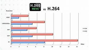 H265 VS H264 Differences Between H265HEVC And H264AVC