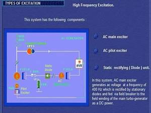Excitation System  U0026 Capability Curve Of Synchronous Generator