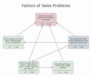 How To Create The Interaction  Relations  Diagram