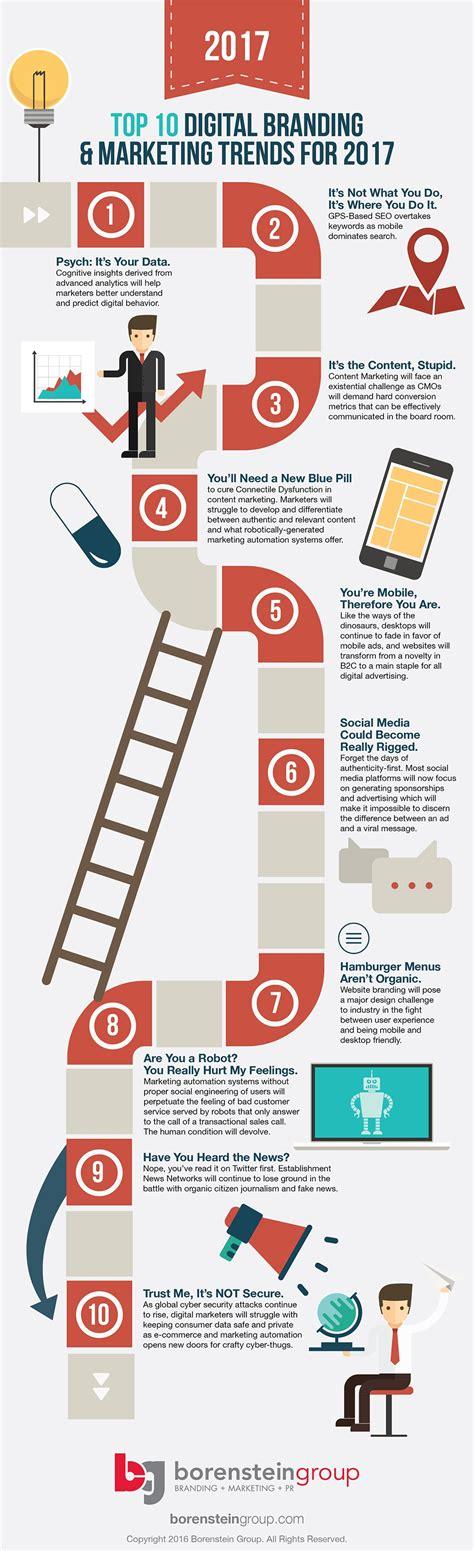 Digital Marketing Trends digital marketing trends 2017
