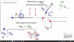 Momentum Vectors - Components  U0026 Addition