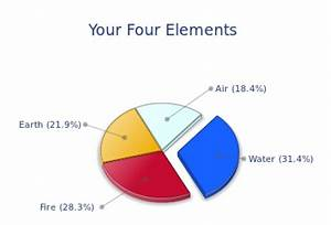34 Astrology Dominant Element Calculator All About Astrology