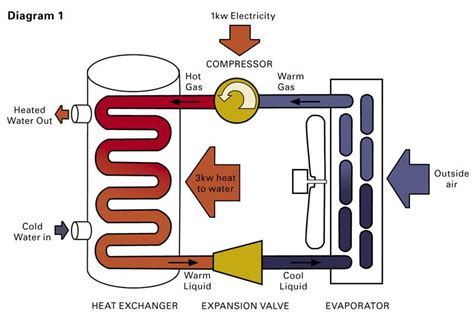 heat pump water heaters  hot commodity