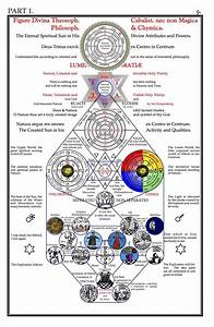 Selected Diagrams From  U201csecret Symbols Of The Rosicrucians  Part I  U201d By Franz Hartmann  1888