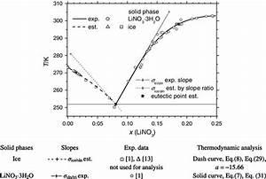 Thermodynamic Analysis Of Solubility Data 1  Phase