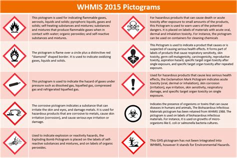 Whmis 2015 Pictograms. What Exactly Are They