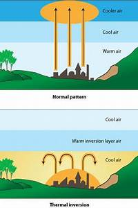 Temperature Inversion And Its Affects