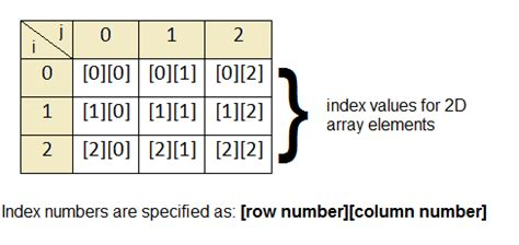 2D Arrays in C - How to declare, initialize and access