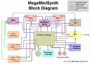 Megaminisynth  A Synth That U0026 39 S Both Mega And Mini