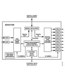 ADAU1328 Datasheet and Product Info | Analog Devices