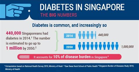 Infographic About The Statistics Of Diabetes In Singapore