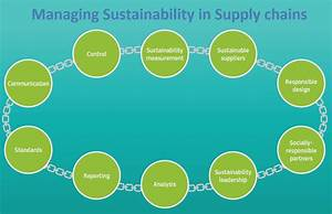 Sustainable and responsible supply chains - European ...