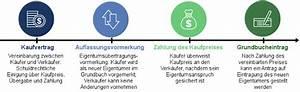 Eigentumsumschreibung Grundbuch Kosten : grundbuch details und kosten beim grundbucheintrag 2017 ~ Lizthompson.info Haus und Dekorationen