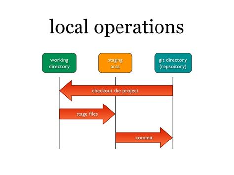 local operations working staging git