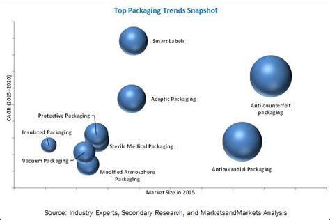 Top Packaging Trends 2021 | MarketsandMarkets