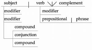 Diagramming Sentences Online