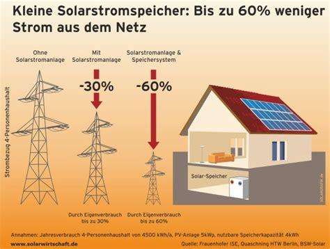 Stromspeicher Solarstrom Nutzen Auch Wenn Es Dunkel Ist by Swissolar Den Strom Vom Dach Selber Nutzen Ee News Ch