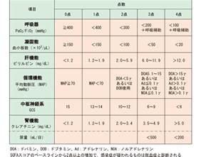 Sofa Score Calculator Uk by Sofa Score