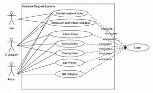 Usecase Diagram Dan Class Diagram