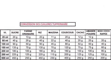 convertisseur mesure cuisine tableau de conversion de mesure tb05 jornalagora